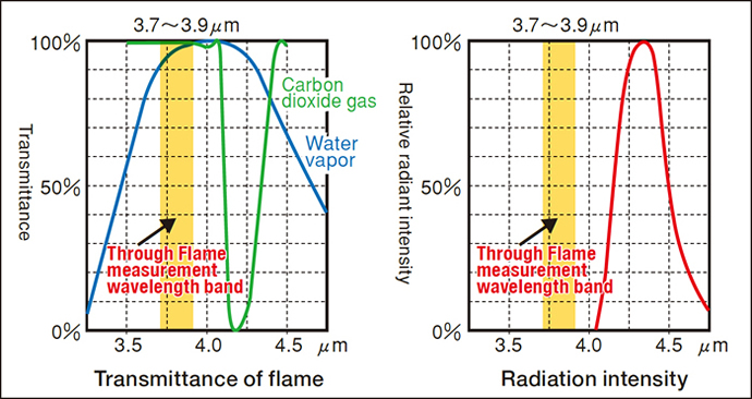 Transmittance of flame / Radiation intensity