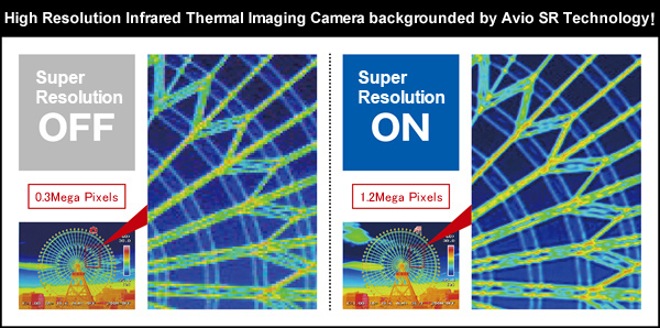 High Resolution Infrared Thermal Imaging Camera backgrounded by Avio SR Technology!